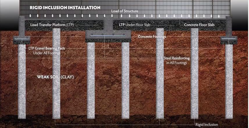 deep foundation system